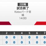 ○イーグルス2-1カープ● 美馬7勝目!アマダー7号ソロ!連敗阻止!